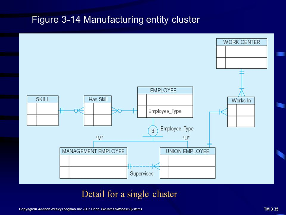 Figure 3-14 Manufacturing entity cluster