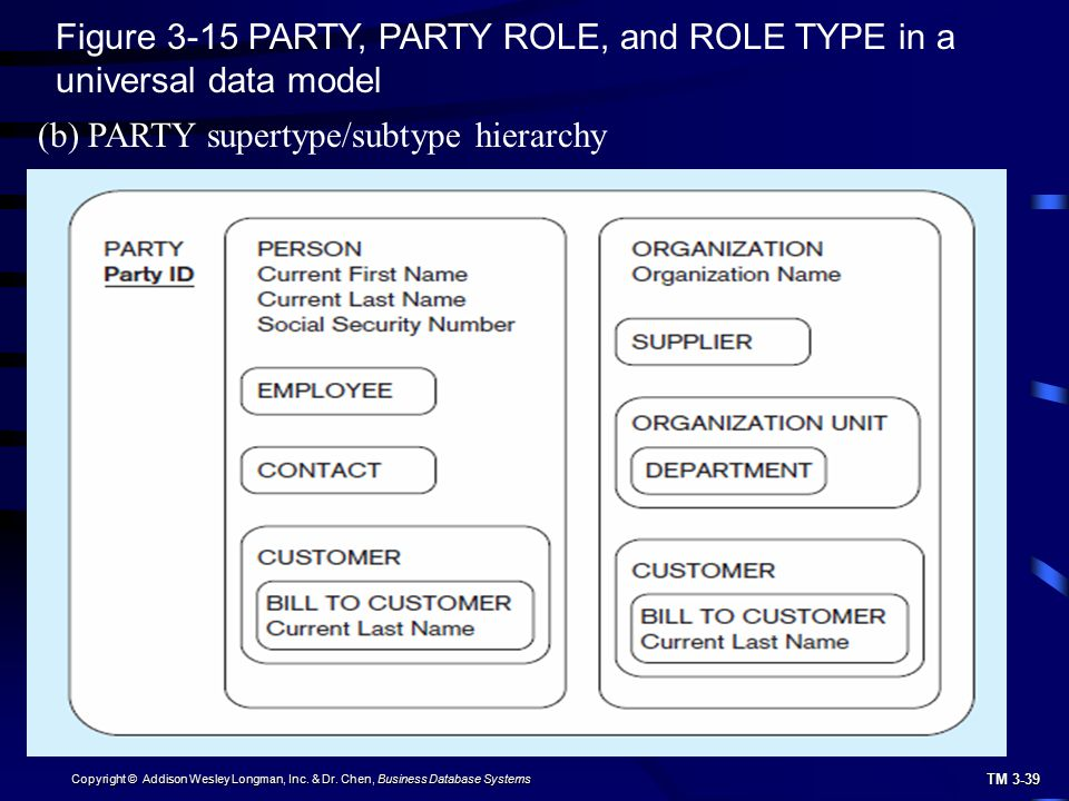 Figure 3-15 PARTY, PARTY ROLE, and ROLE TYPE in a universal data model