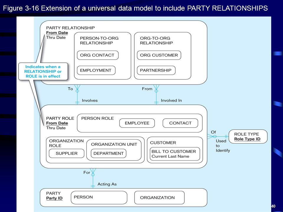 Figure 3-16 Extension of a universal data model to include PARTY RELATIONSHIPS