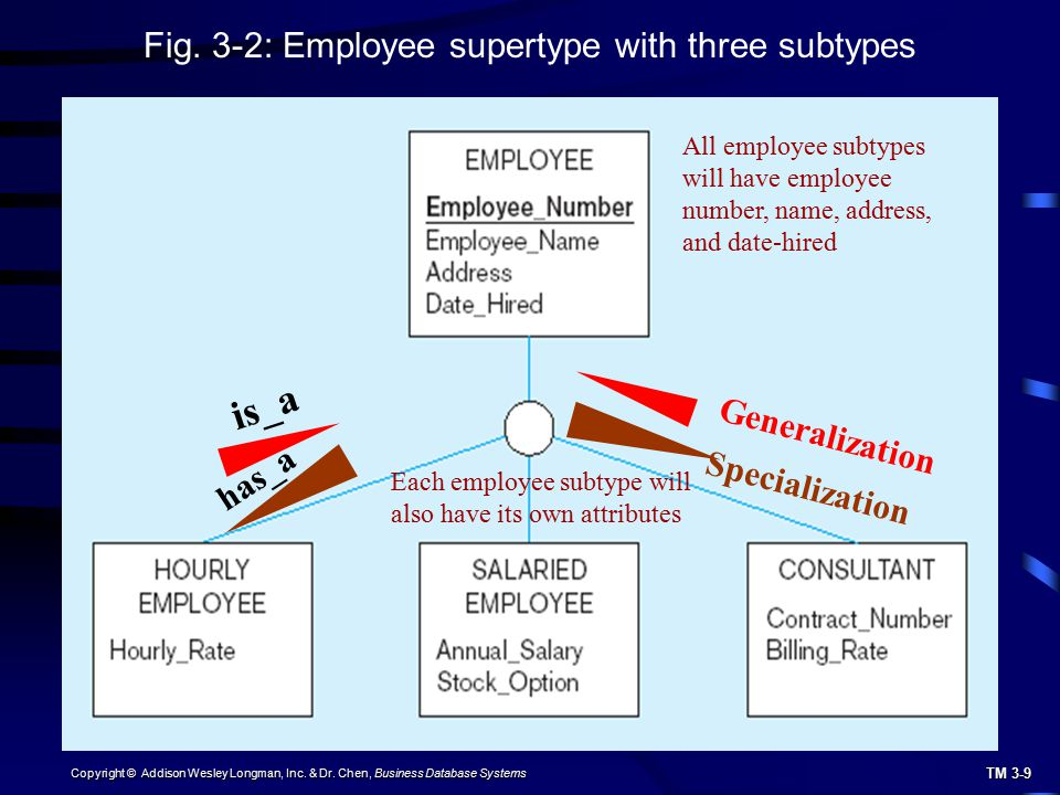 is_a Fig. 3-2: Employee supertype with three subtypes Generalization