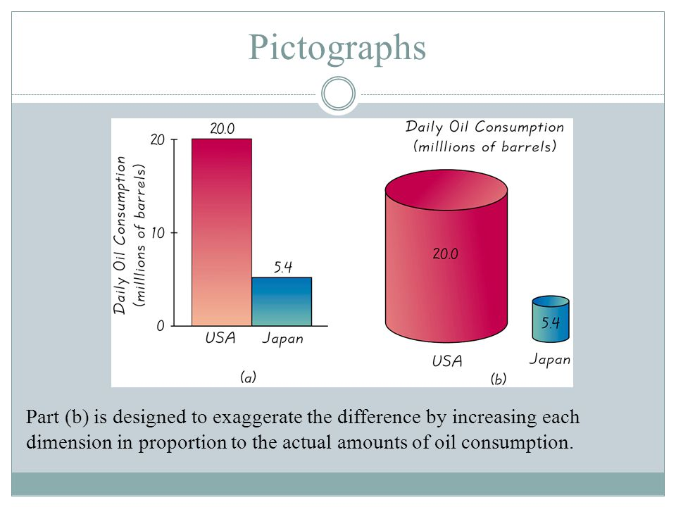 Pictographs Part (b) is designed to exaggerate the difference by increasing each dimension in proportion to the actual amounts of oil consumption.