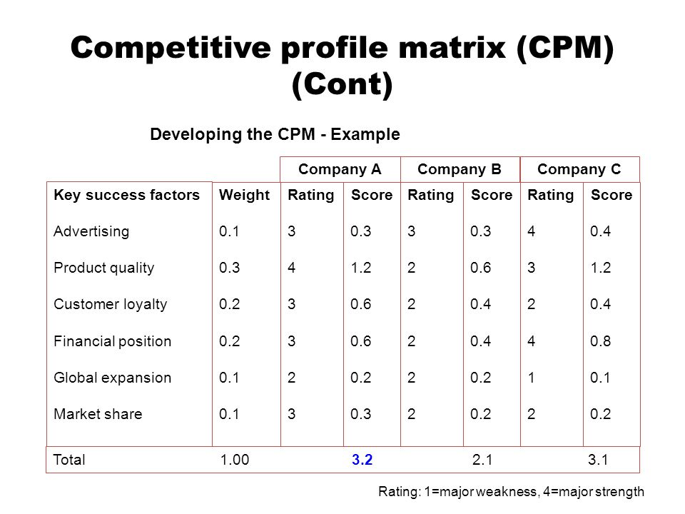Competitive profile matrix (CPM) (Cont)