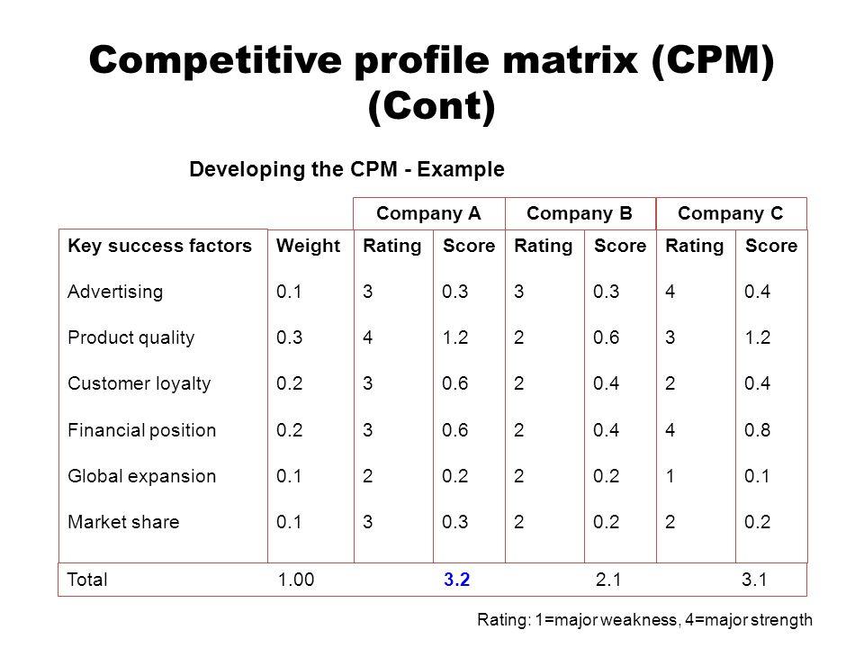 Competitive profile matrix (CPM) (Cont)