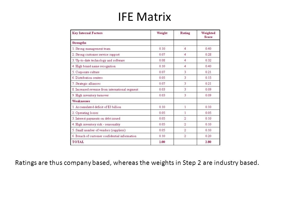 IFE Matrix Ratings are thus company based, whereas the weights in Step 2 are industry based.