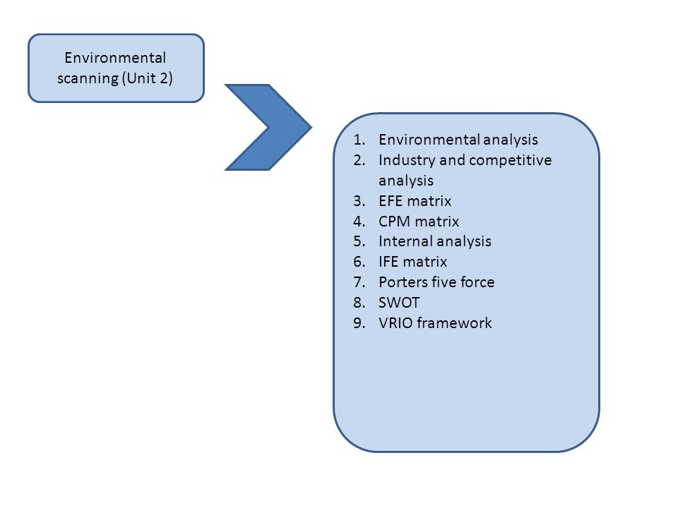 Environmental scanning (Unit 2)