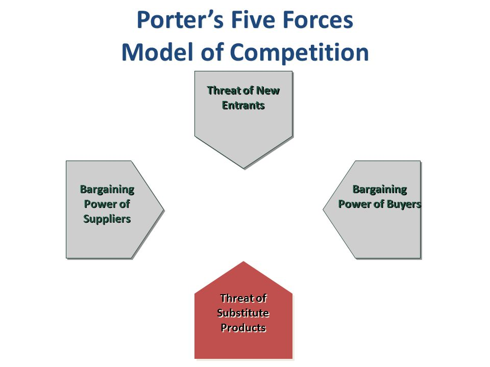 Bargaining Power of Suppliers Bargaining Power of Buyers
