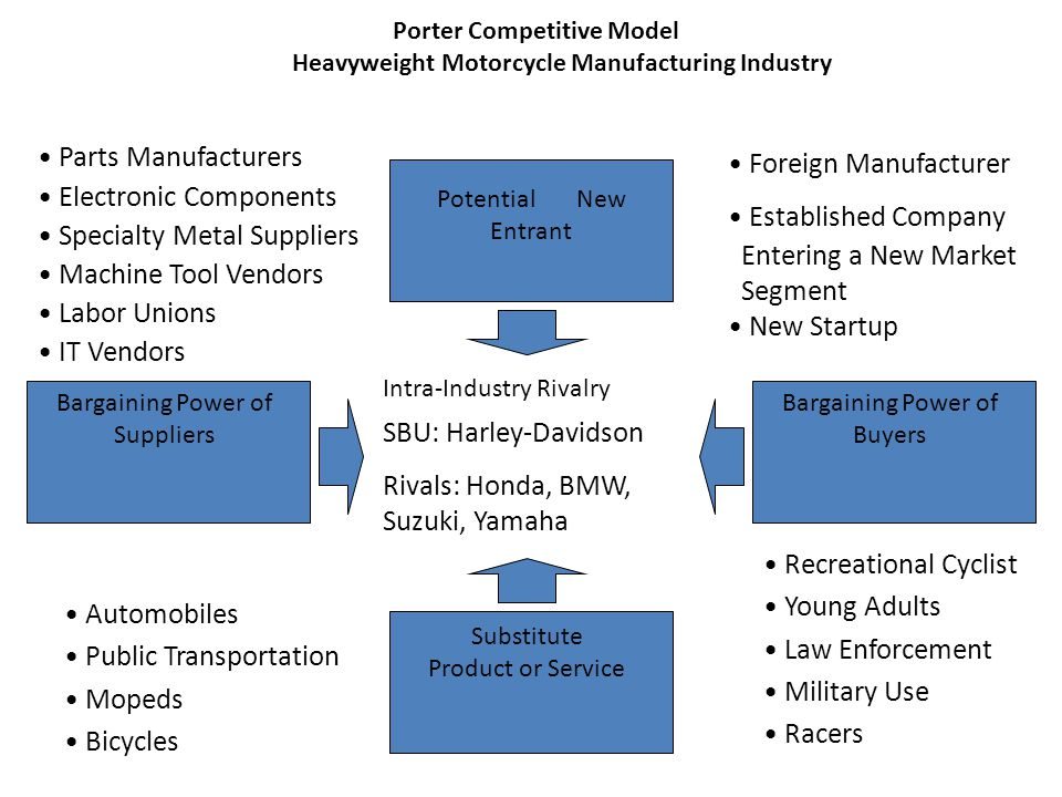 Porter Competitive Model Heavyweight Motorcycle Manufacturing Industry