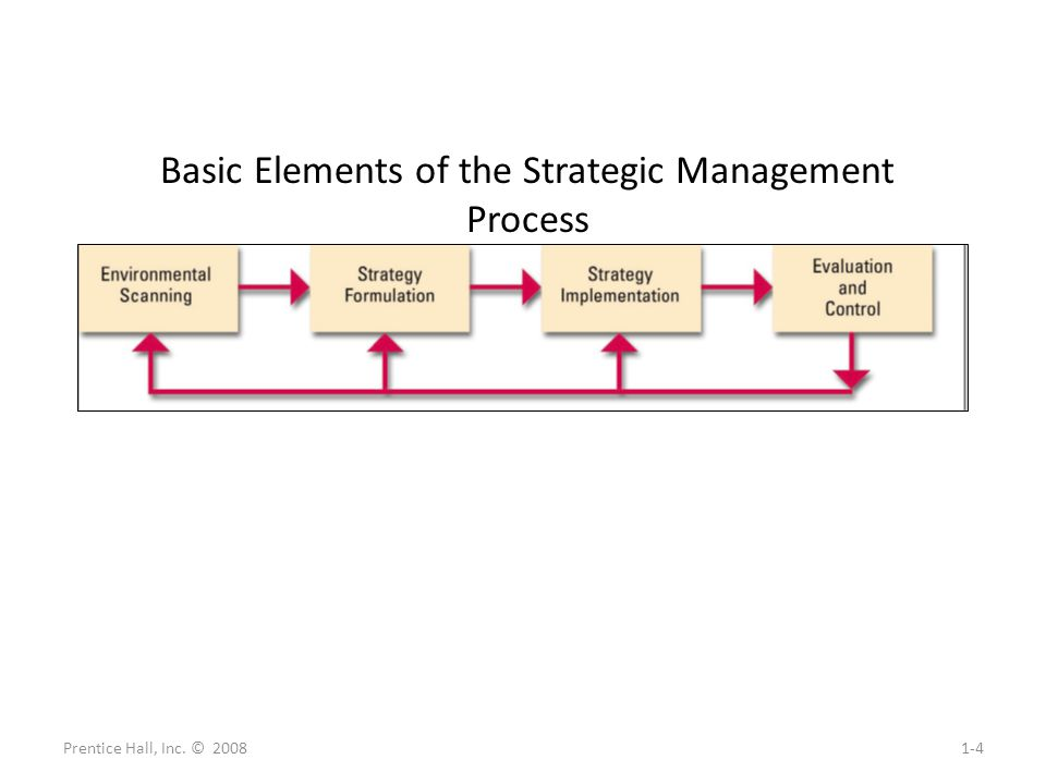 Basic Elements of the Strategic Management Process