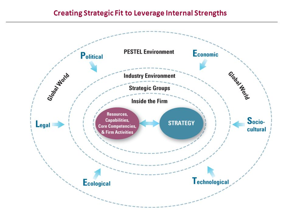 Creating Strategic Fit to Leverage Internal Strengths