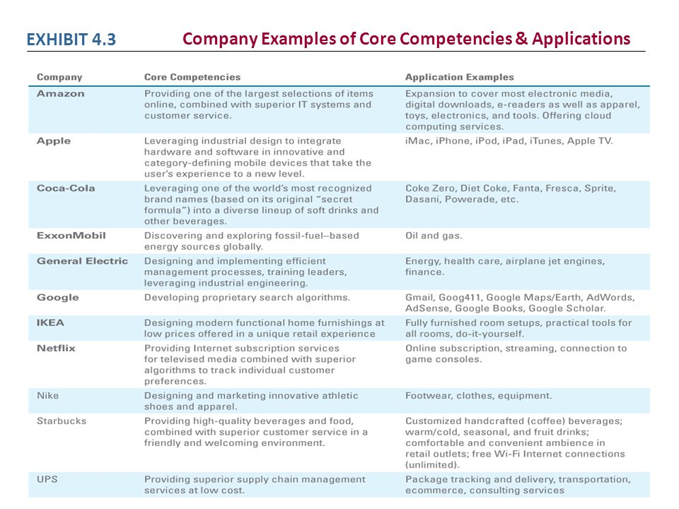Company Examples of Core Competencies & Applications