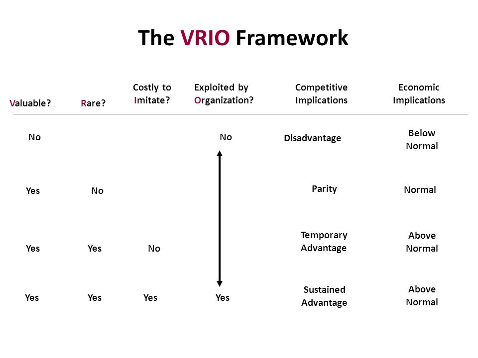 vrio analysis of nokia Strategy management  nokia and rim however, along with htc other players entered the market  vrio analysis should be applied.