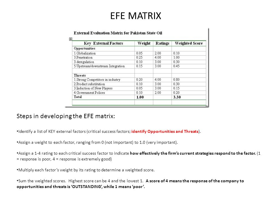 EFE MATRIX Steps in developing the EFE matrix: