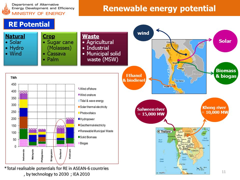 Renewable energy potential