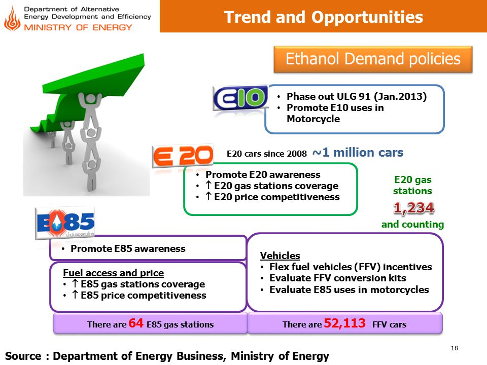 Trend and Opportunities There are 64 E85 gas stations