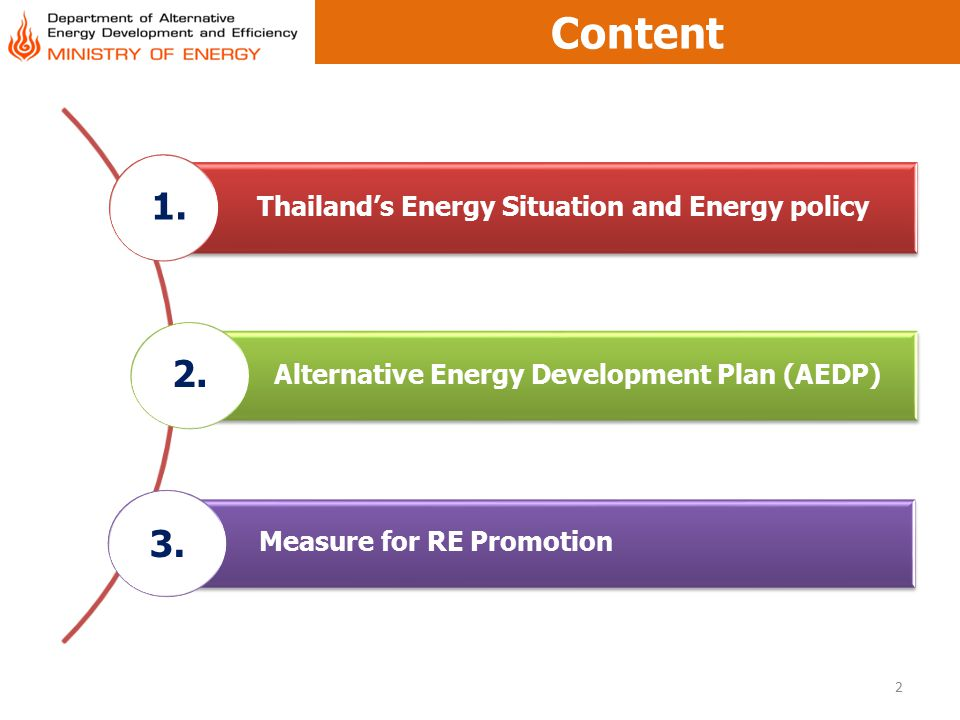 Content 1. 2. 3. Thailand's Energy Situation and Energy policy