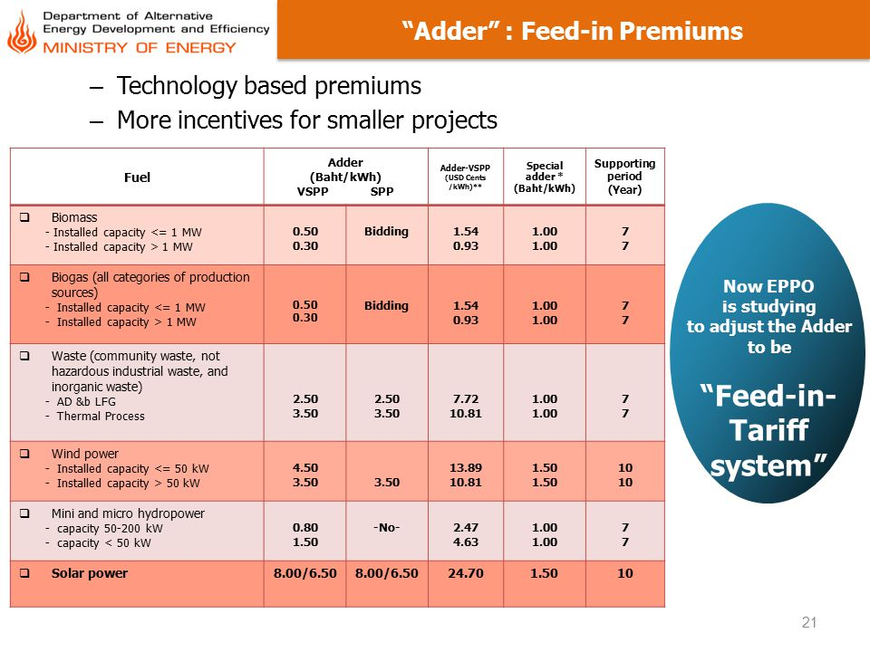 Adder : Feed-in Premiums Feed-in-Tariff system