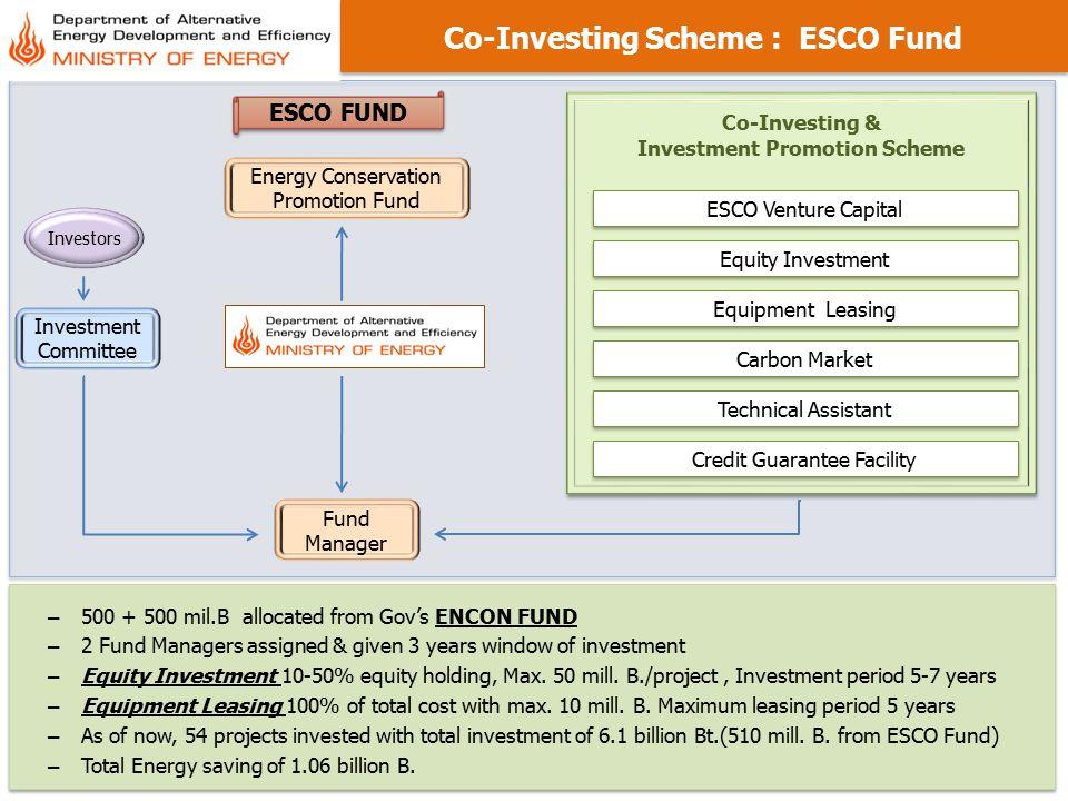 Co-Investing Scheme : ESCO Fund Investment Promotion Scheme