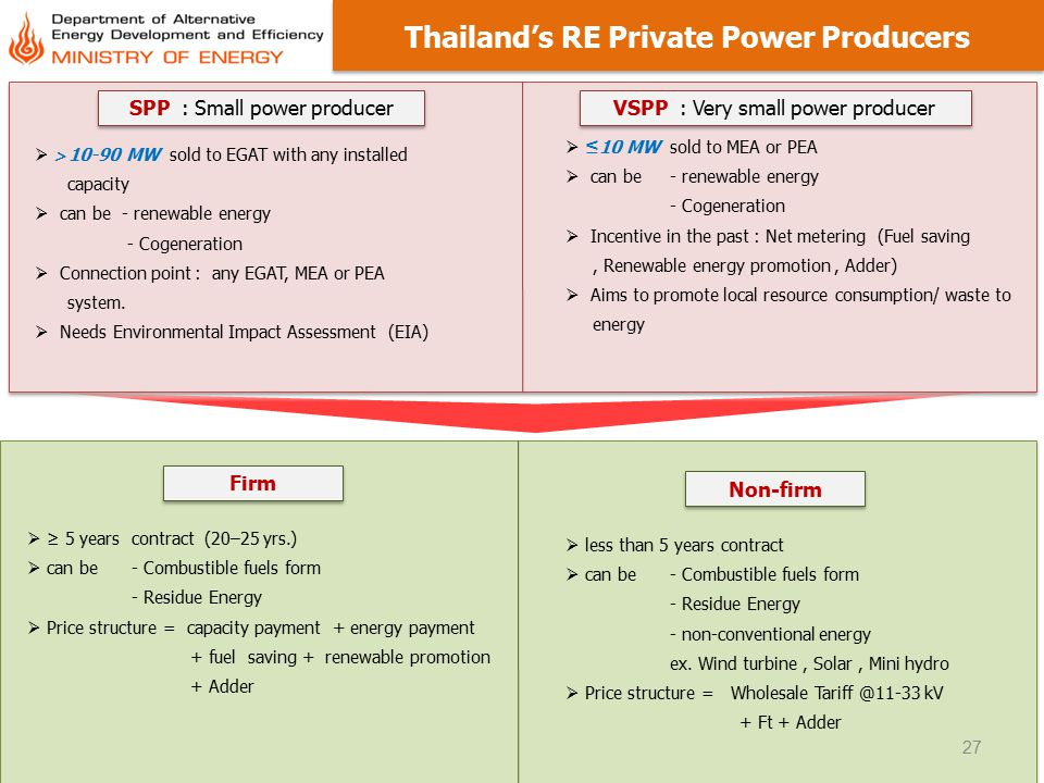 Thailand's RE Private Power Producers