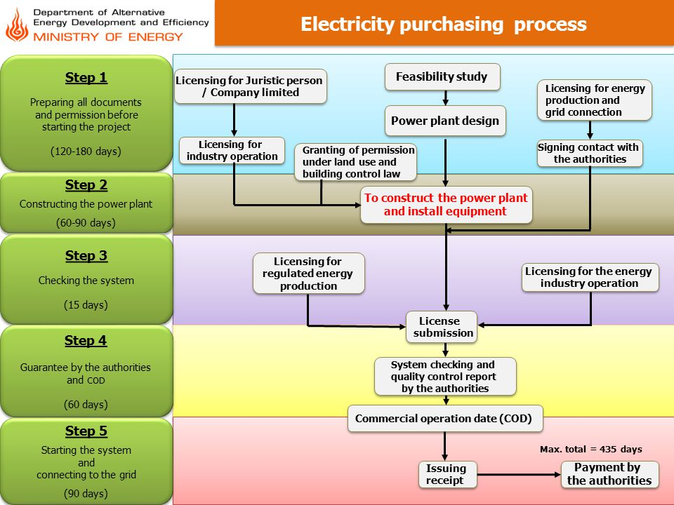 Electricity purchasing process