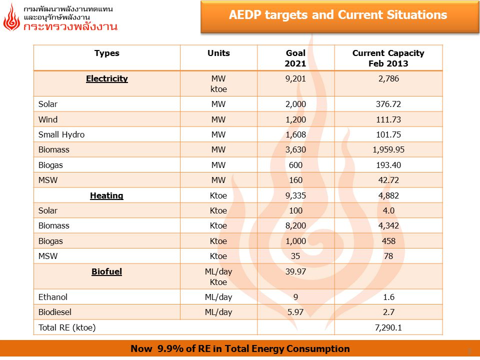 AEDP targets and Current Situations