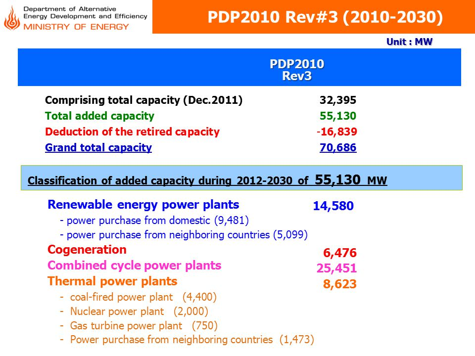 PDP2010 Rev#3 (2010-2030) PDP2010 Rev3 Renewable energy power plants