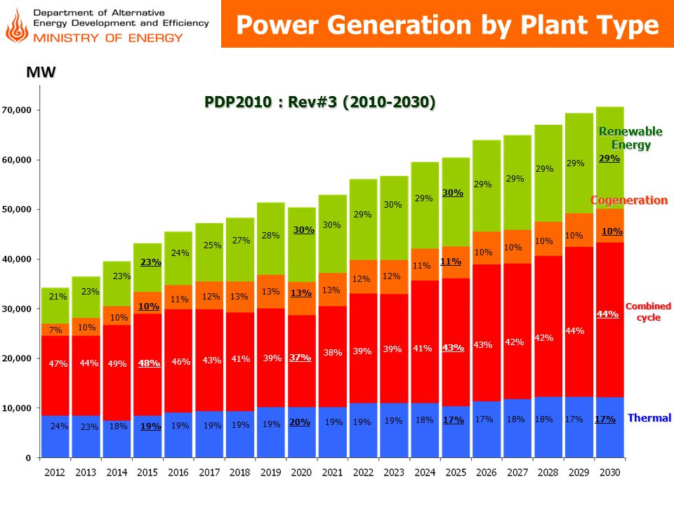Power Generation by Plant Type