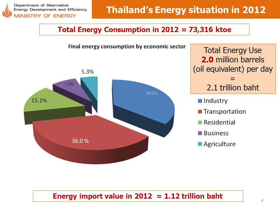 Thailand's Energy situation in 2012