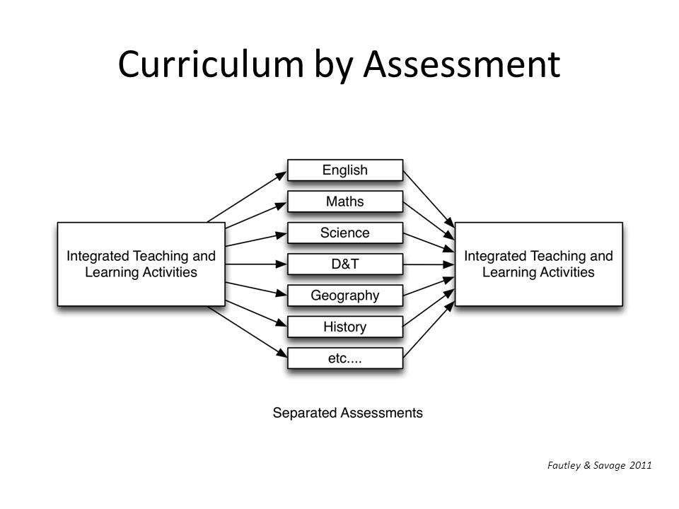 Curriculum by Assessment