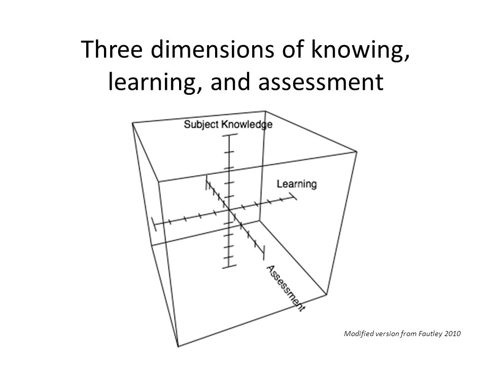Three dimensions of knowing, learning, and assessment