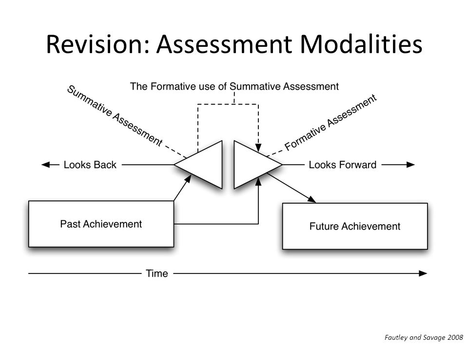 Revision: Assessment Modalities