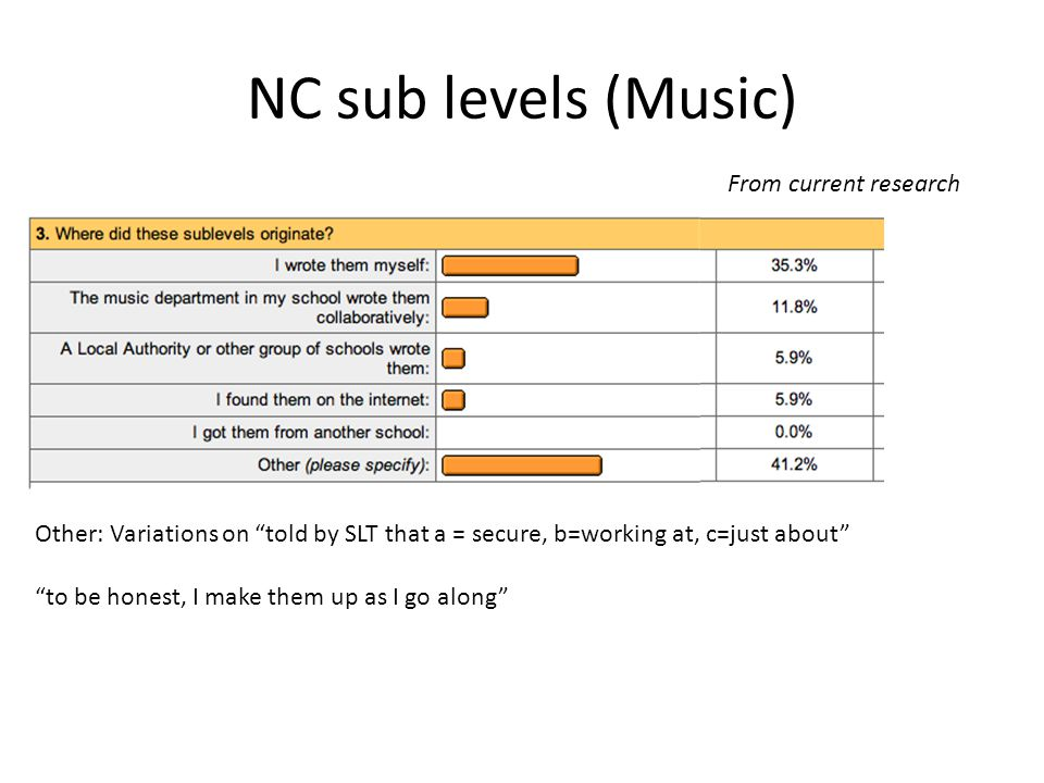 NC sub levels (Music) From current research