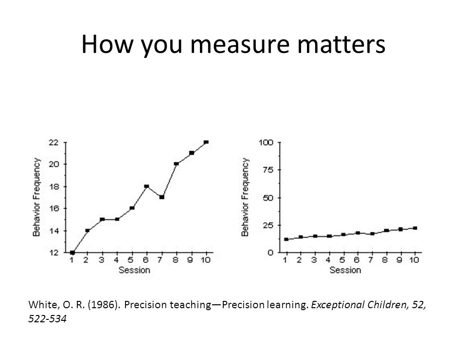 How you measure matters