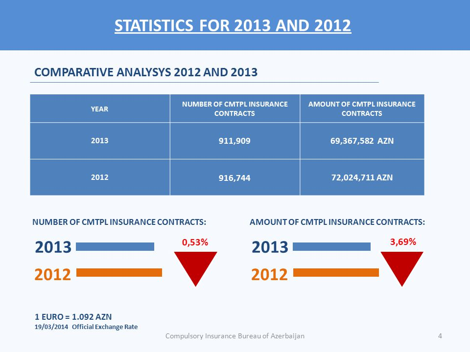 STATISTICS FOR 2013 AND 2012 COMPARATIVE ANALYSYS 2012 AND 2013. YEAR. NUMBER OF CMTPL INSURANCE CONTRACTS.
