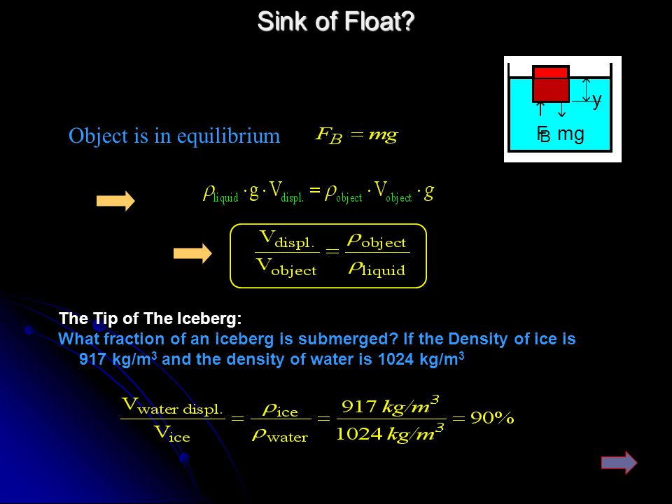 Sink of Float Object is in equilibrium F mg y B