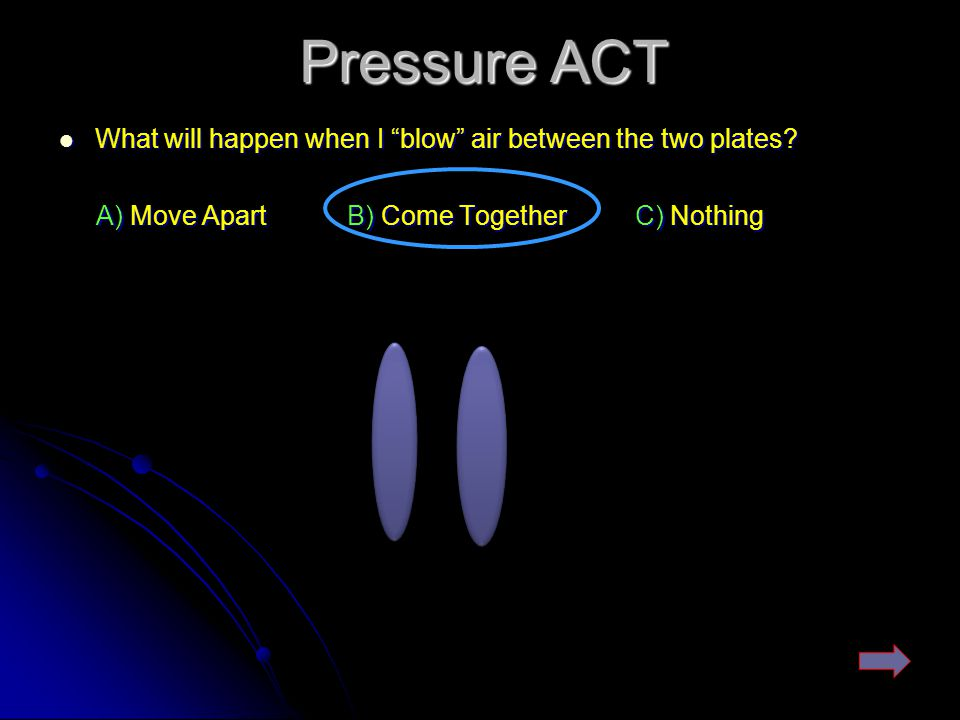 Pressure ACT What will happen when I blow air between the two plates A) Move Apart B) Come Together C) Nothing.
