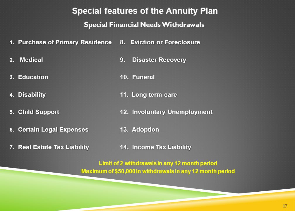 Special features of the Annuity Plan