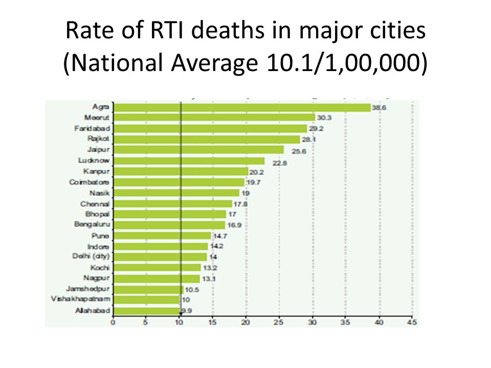Rate of RTI deaths in major cities (National Average 10.1/1,00,000)