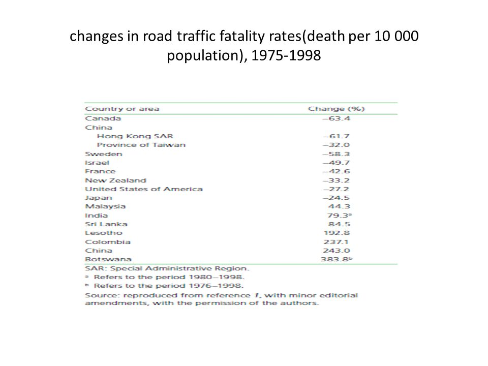changes in road traffic fatality rates(death per 10 000 population), 1975-1998