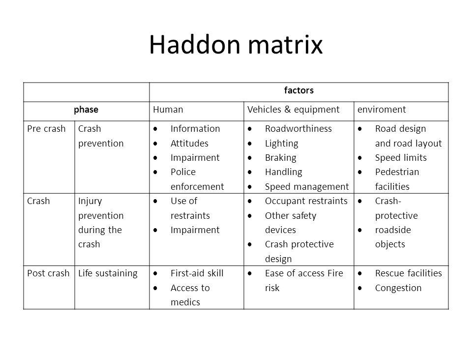 Haddon matrix factors phase Human Vehicles & equipment enviroment