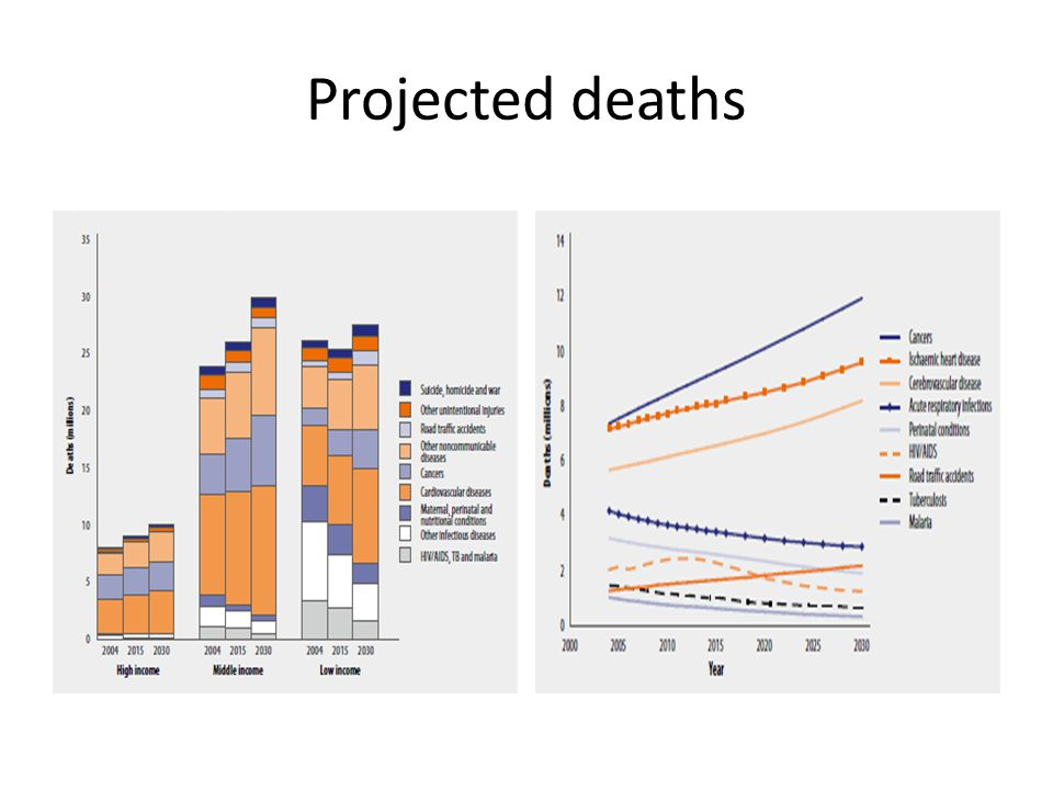 Projected deaths