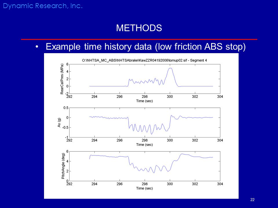 Example time history data (low friction ABS stop)