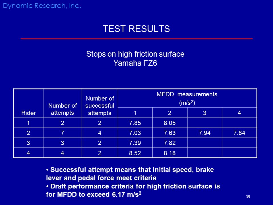 TEST RESULTS Stops on high friction surface Yamaha FZ6