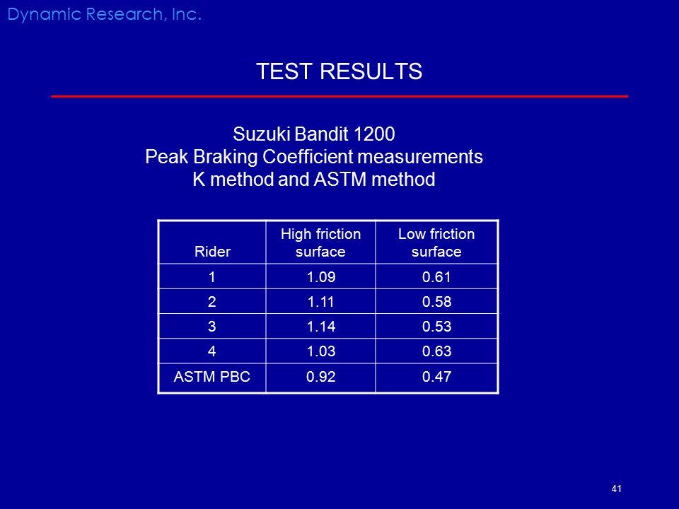 TEST RESULTS Suzuki Bandit 1200 Peak Braking Coefficient measurements