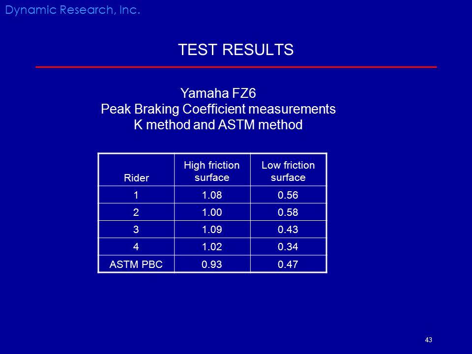 TEST RESULTS Yamaha FZ6 Peak Braking Coefficient measurements