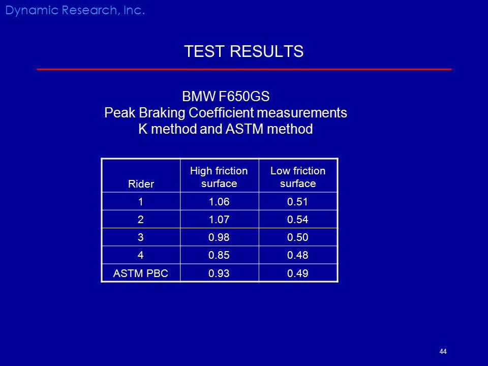 TEST RESULTS BMW F650GS Peak Braking Coefficient measurements