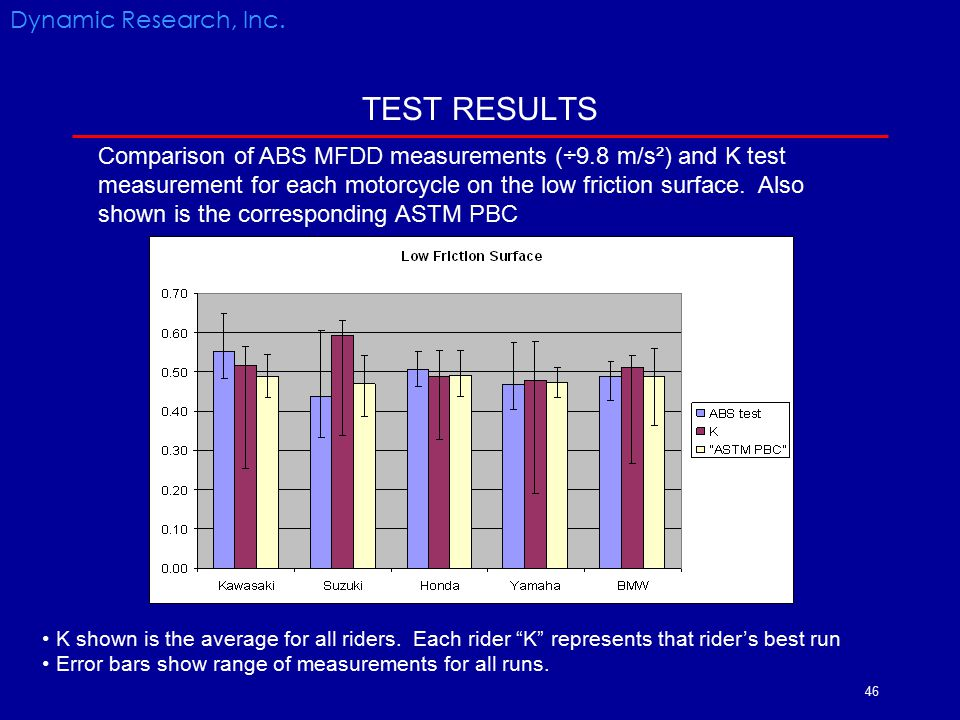 TEST RESULTS Dynamic Research, Inc.