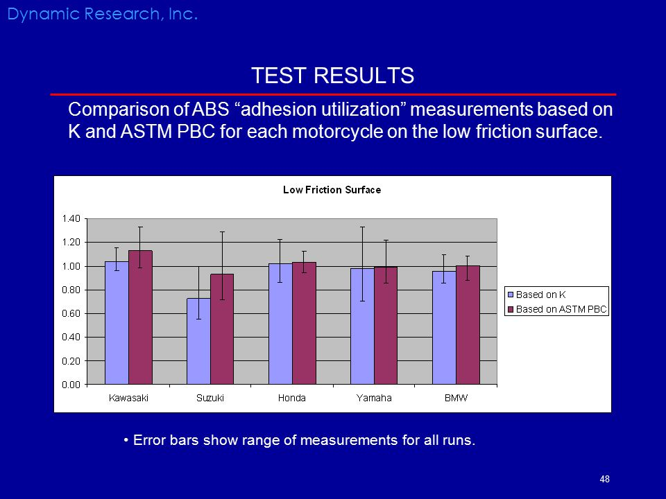 Dynamic Research, Inc. TEST RESULTS.