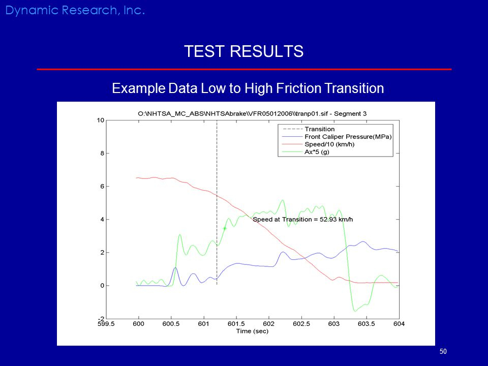Example Data Low to High Friction Transition