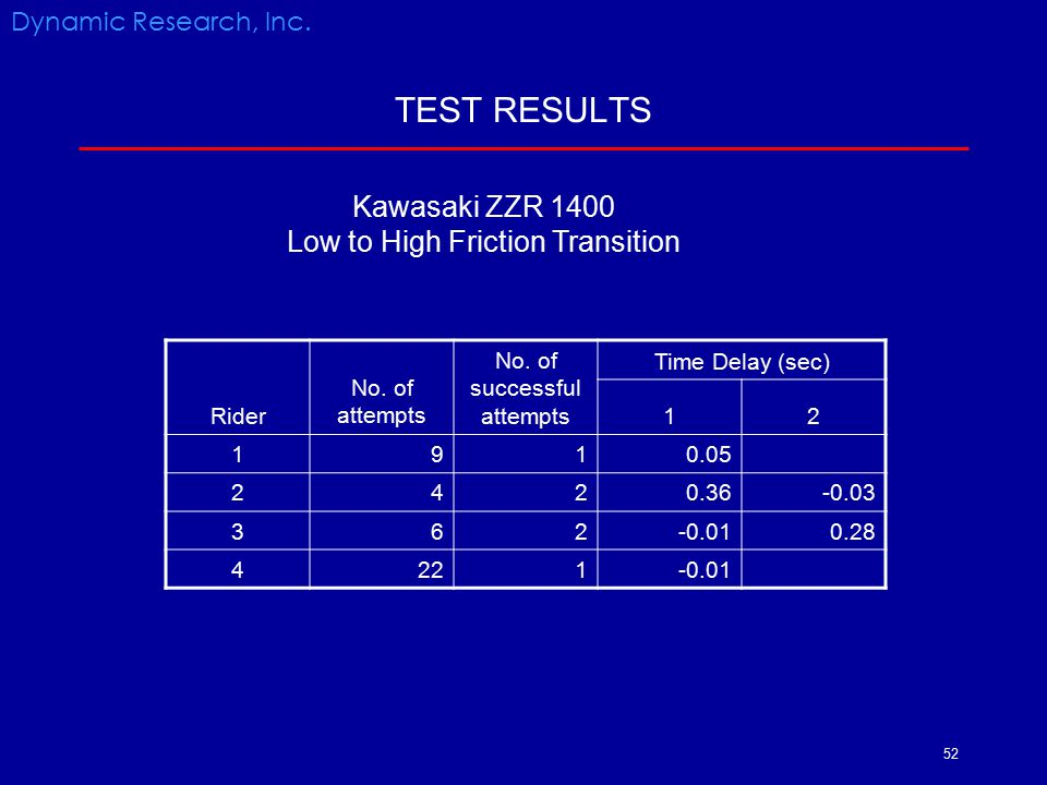 TEST RESULTS Kawasaki ZZR 1400 Low to High Friction Transition