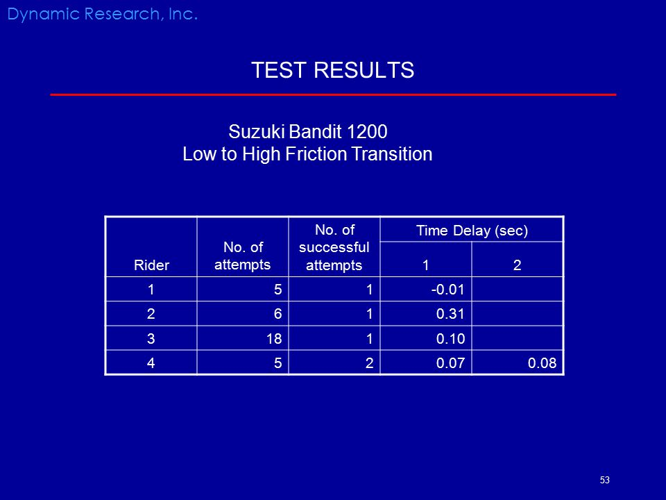 TEST RESULTS Suzuki Bandit 1200 Low to High Friction Transition